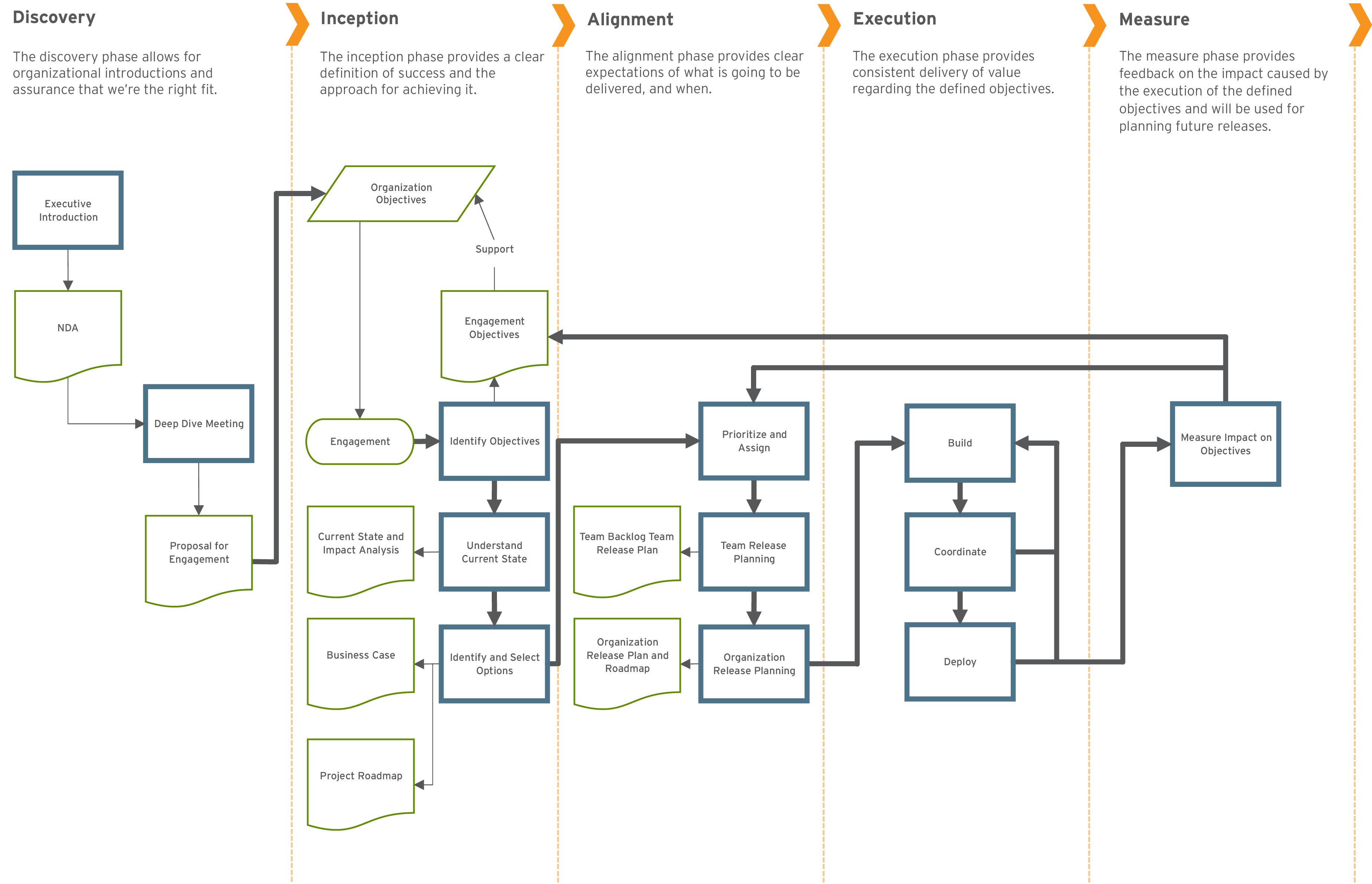 Value Focused Delivery Flowchart